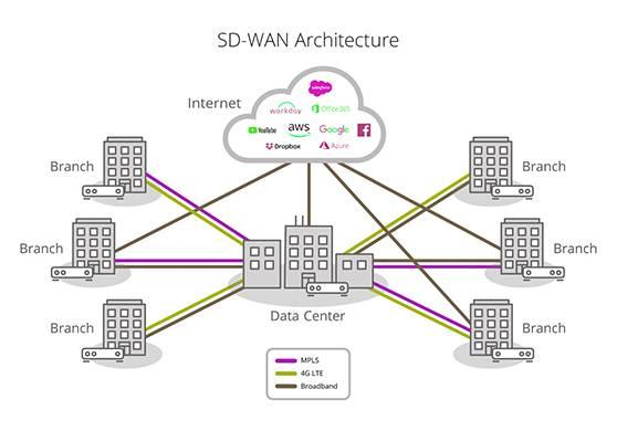 SD-WAN-diagram-s