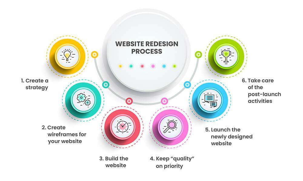 Redesigning of Website